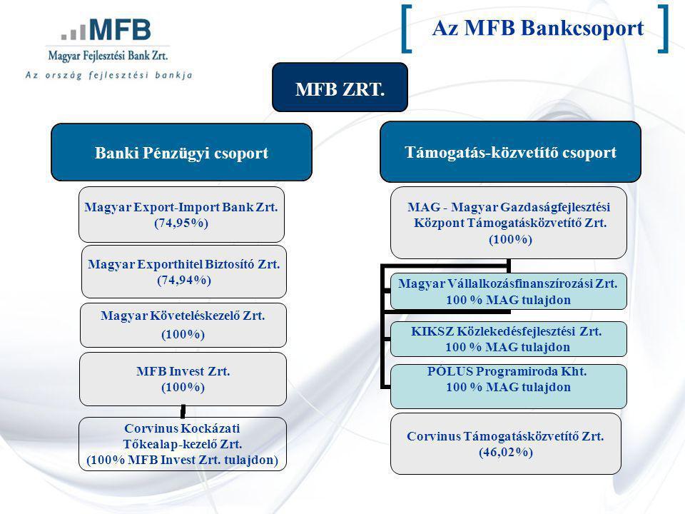 [ ] Az MFB Bankcsoport MFB ZRT.